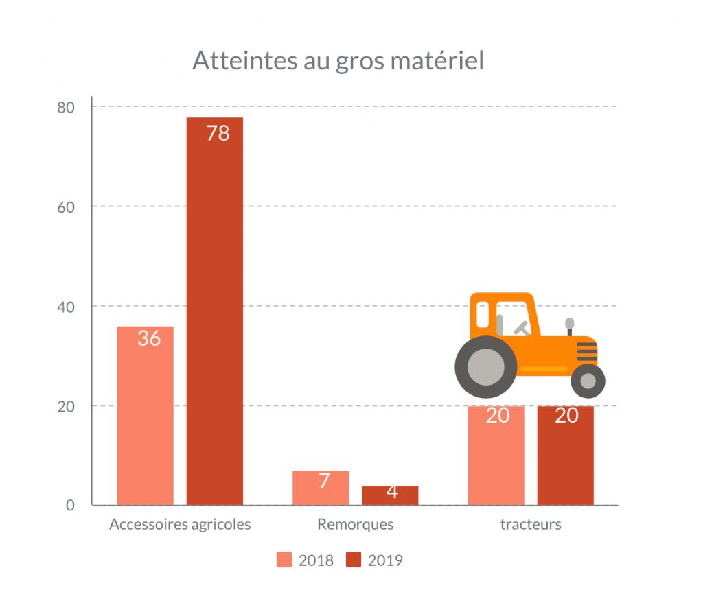 atteintes vols dégradation gros matériel agricole tracteurs remorques GPS Hauts-de-France 2018 2019