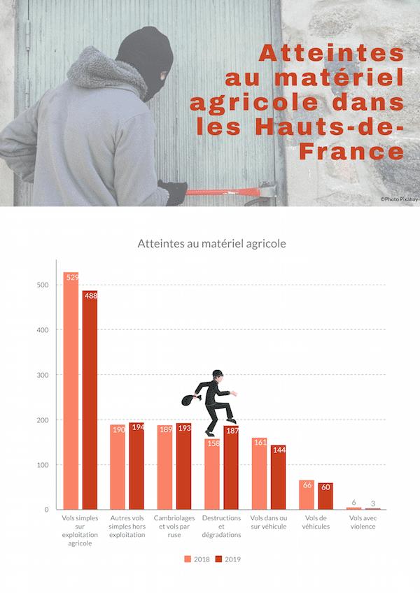 atteintes vols dégradation matériel agricoleauts-de-France 2018 2019