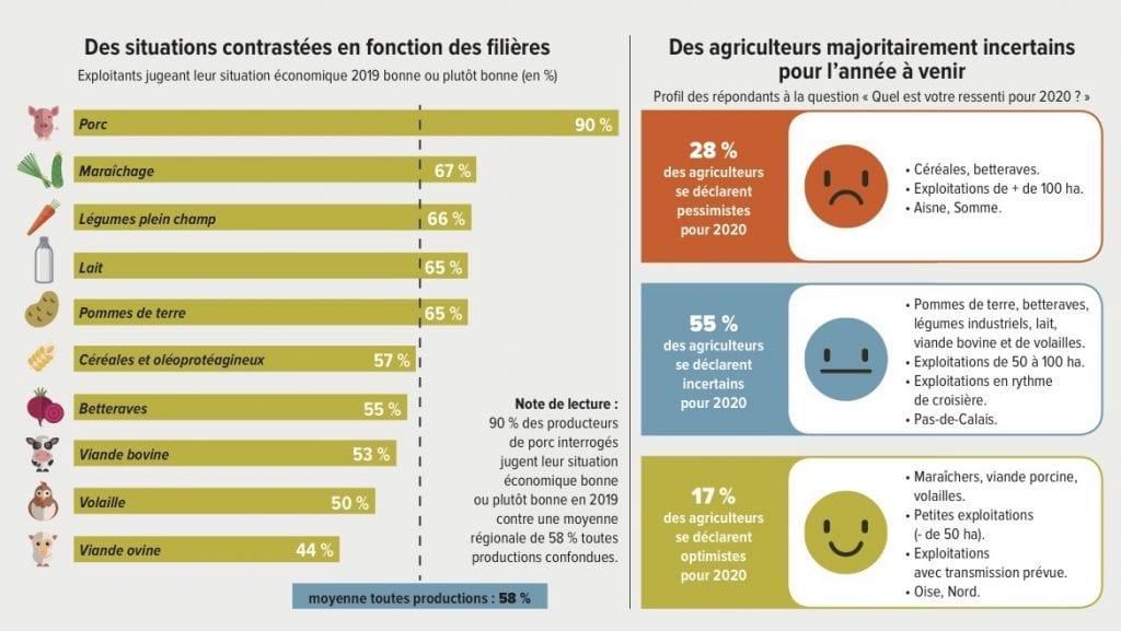 infographie enquête opinion agriculteurs 2019 2020